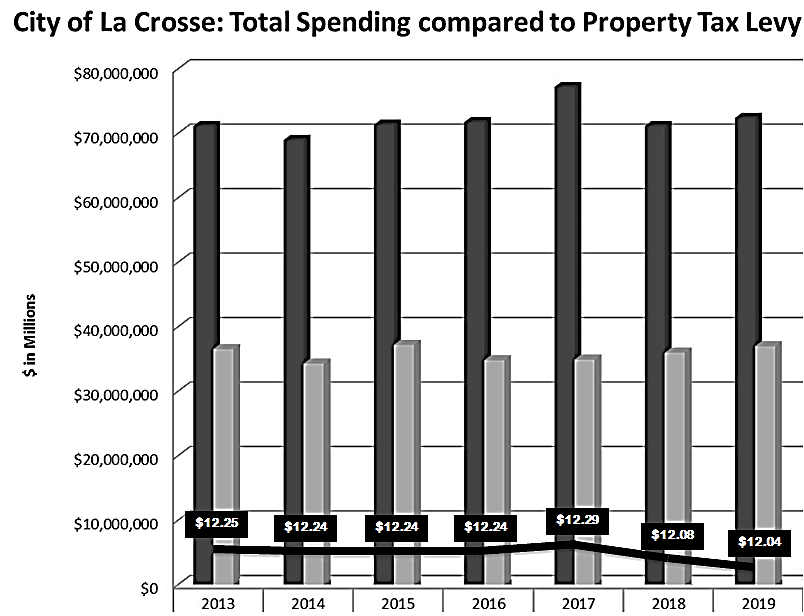 Total Spending Comparison